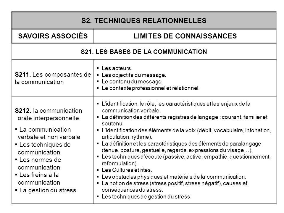 S2. TECHNIQUES RELATIONNELLES SAVOIRS ASSOCIÉSLIMITES DE CONNAISSANCES S21. LES BASES DE LA COMMUNICATION S211. Les composantes de la communication Le
