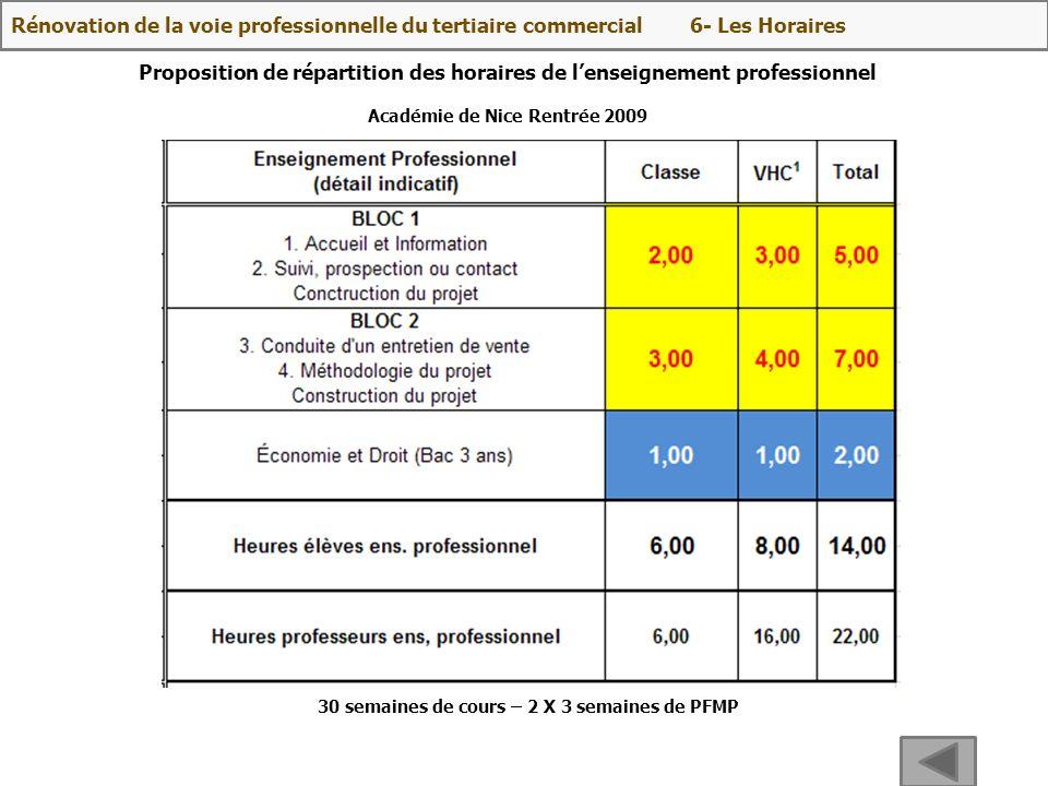 Proposition de répartition des horaires de lenseignement professionnel Académie de Nice Rentrée 2009 30 semaines de cours – 2 X 3 semaines de PFMP Rén