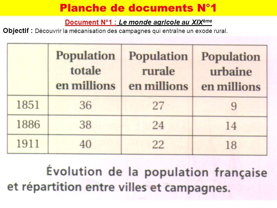 Document N°1 : Le monde agricole au XIX ème Objectif : Découvrir la mécanisation des campagnes qui entraîne un exode rural. Planche de documents N°1