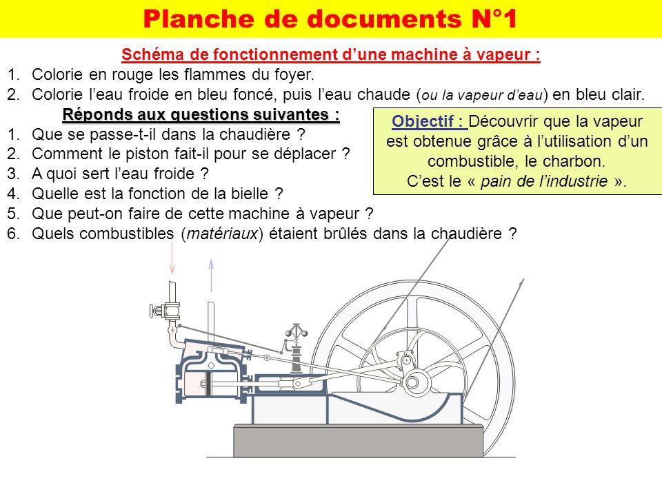 Objectif : Découvrir que la vapeur est obtenue grâce à lutilisation dun combustible, le charbon. Cest le « pain de lindustrie ». Planche de documents