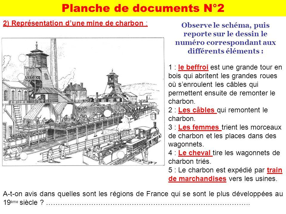 2) Représentation dune mine de charbon : Observe le schéma, puis reporte sur le dessin le numéro correspondant aux différents éléments : 1 : le beffro