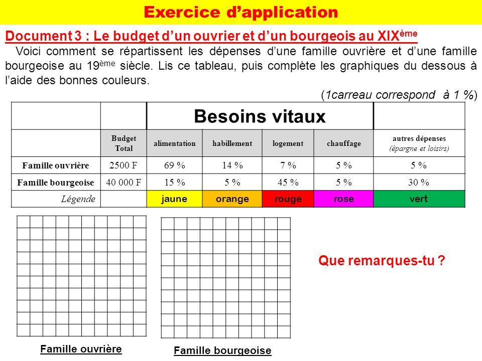 Document 3 : Le budget dun ouvrier et dun bourgeois au XIX ème Voici comment se répartissent les dépenses dune famille ouvrière et dune famille bourge