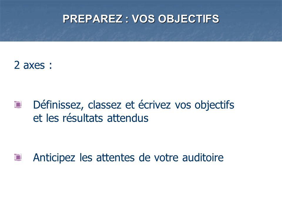 PREPAREZ : VOS OBJECTIFS 2 axes : Définissez, classez et écrivez vos objectifs et les résultats attendus Anticipez les attentes de votre auditoire