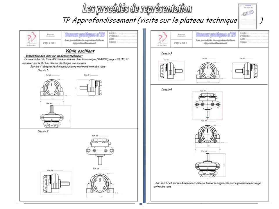 TP Approfondissement (visite sur le plateau technique ) Synthèses