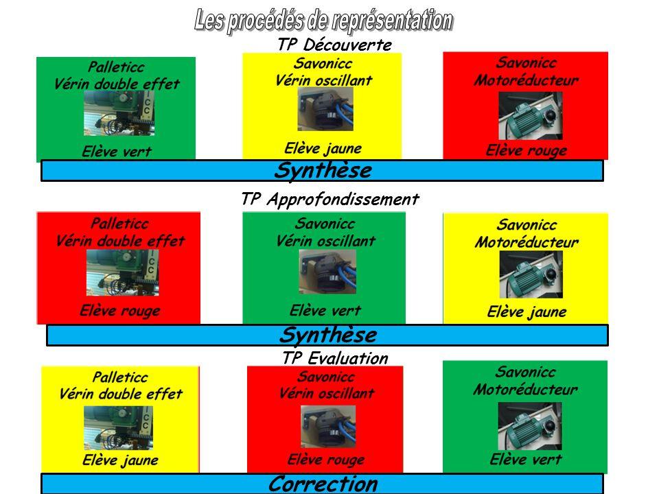 TP Découverte TP Approfondissement TP Evaluation Synthèse Correction