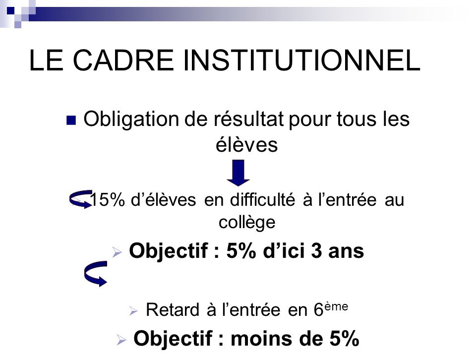 LE CADRE INSTITUTIONNEL Obligation de résultat pour tous les élèves 15% délèves en difficulté à lentrée au collège Objectif : 5% dici 3 ans Retard à l