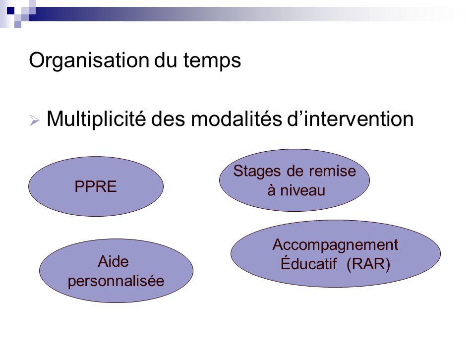 Organisation du temps Multiplicité des modalités dintervention PPRE Stages de remise à niveau Aide personnalisée Accompagnement Éducatif (RAR)