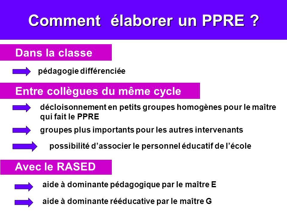 Comment élaborer un PPRE ? Dans la classe Entre collègues du même cycle Avec le RASED pédagogie différenciée décloisonnement en petits groupes homogèn