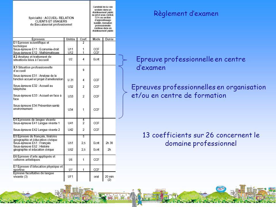 Règlement dexamen Epreuves professionnelles en organisation et/ou en centre de formation Epreuve professionnelle en centre dexamen 13 coefficients sur