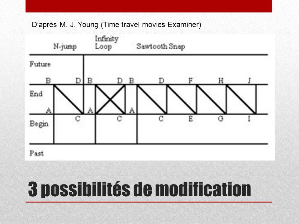 3 possibilités de modification Daprès M. J. Young (Time travel movies Examiner)