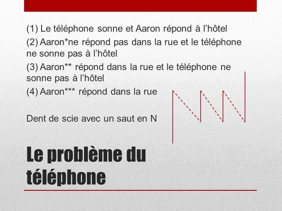 Le problème du téléphone (1) Le téléphone sonne et Aaron répond à lhôtel (2) Aaron*ne répond pas dans la rue et le téléphone ne sonne pas à lhôtel (3) Aaron** répond dans la rue et le téléphone ne sonne pas à lhôtel (4) Aaron*** répond dans la rue Dent de scie avec un saut en N