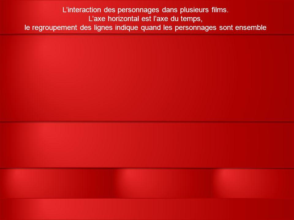 Linteraction des personnages dans plusieurs films.