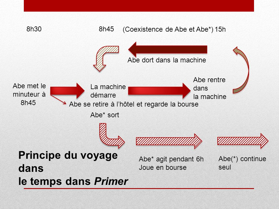 Explications La découverte du failsafe.They are not one-time use only.