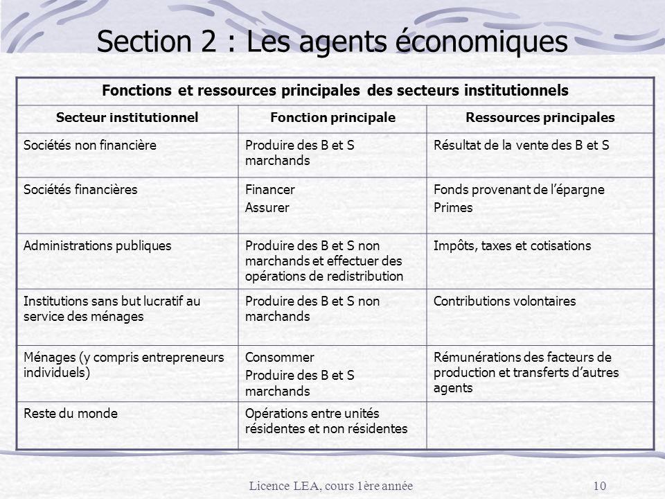 Licence LEA, cours 1ère année10 Section 2 : Les agents économiques Fonctions et ressources principales des secteurs institutionnels Secteur institutio