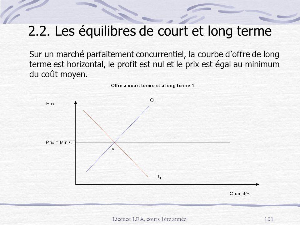 Licence LEA, cours 1ère année101 2.2. Les équilibres de court et long terme Sur un march é parfaitement concurrentiel, la courbe d offre de long terme
