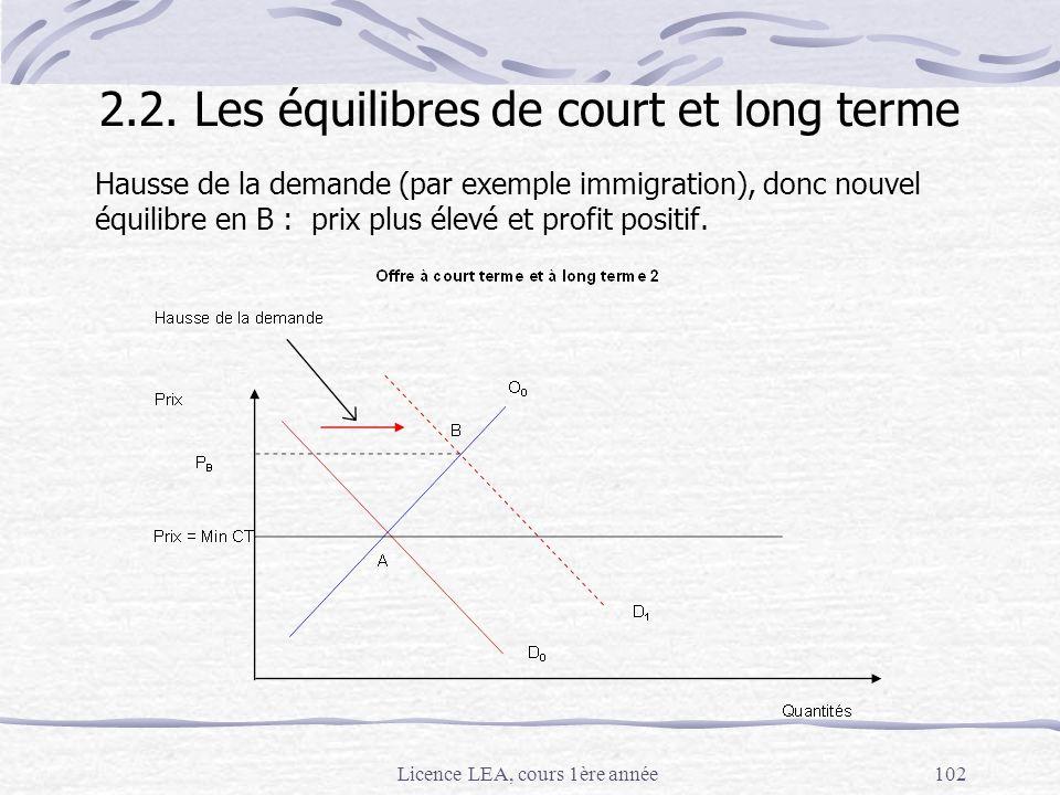 Licence LEA, cours 1ère année102 Hausse de la demande (par exemple immigration), donc nouvel équilibre en B : prix plus élevé et profit positif. 2.2.