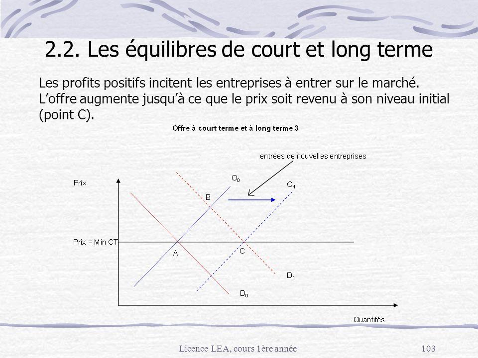 Licence LEA, cours 1ère année103 Les profits positifs incitent les entreprises à entrer sur le marché. Loffre augmente jusquà ce que le prix soit reve
