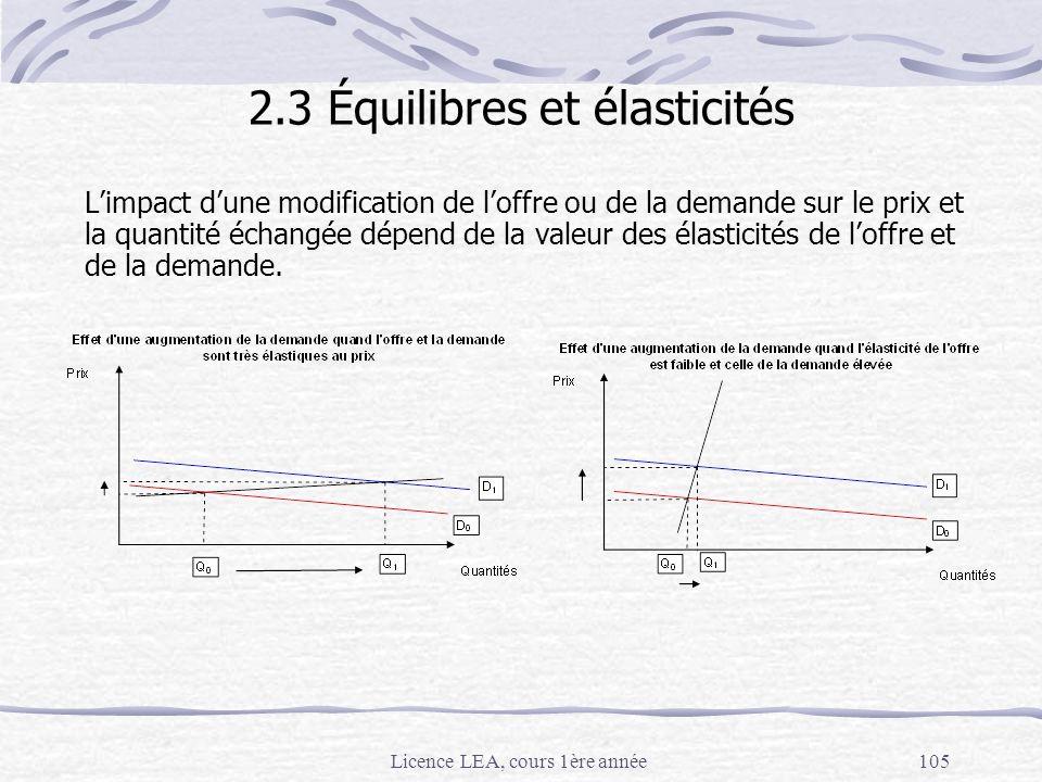 Licence LEA, cours 1ère année105 2.3 Équilibres et élasticités Limpact dune modification de loffre ou de la demande sur le prix et la quantité échangé