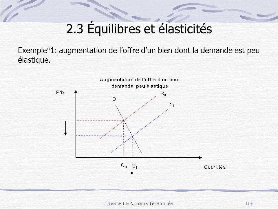 Licence LEA, cours 1ère année106 Exemple°1: augmentation de loffre dun bien dont la demande est peu élastique. 2.3 Équilibres et élasticités