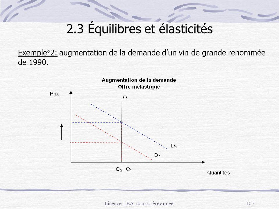 Licence LEA, cours 1ère année107 Exemple°2: augmentation de la demande dun vin de grande renommée de 1990. 2.3 Équilibres et élasticités