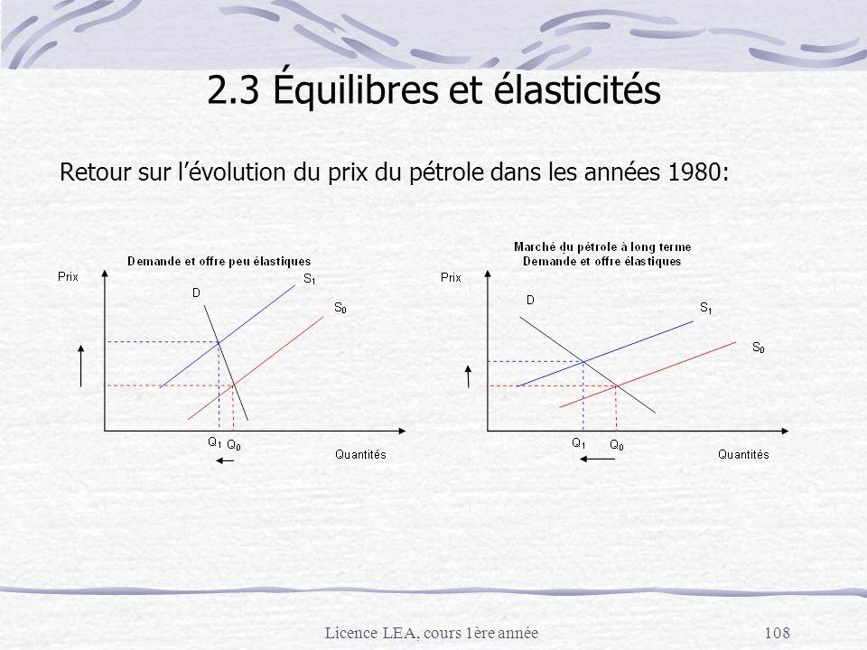 Licence LEA, cours 1ère année108 Retour sur lévolution du prix du pétrole dans les années 1980: 2.3 Équilibres et élasticités