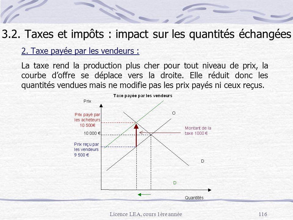 Licence LEA, cours 1ère année116 2. Taxe payée par les vendeurs : La taxe rend la production plus cher pour tout niveau de prix, la courbe doffre se d