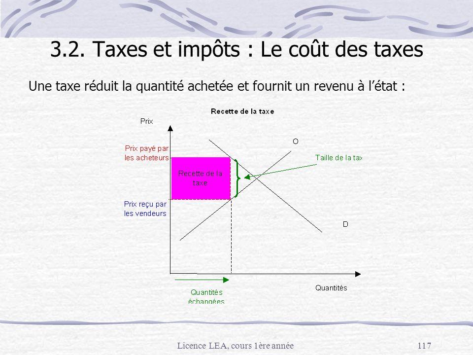 Licence LEA, cours 1ère année117 3.2. Taxes et impôts : Le coût des taxes Une taxe réduit la quantité achetée et fournit un revenu à létat :