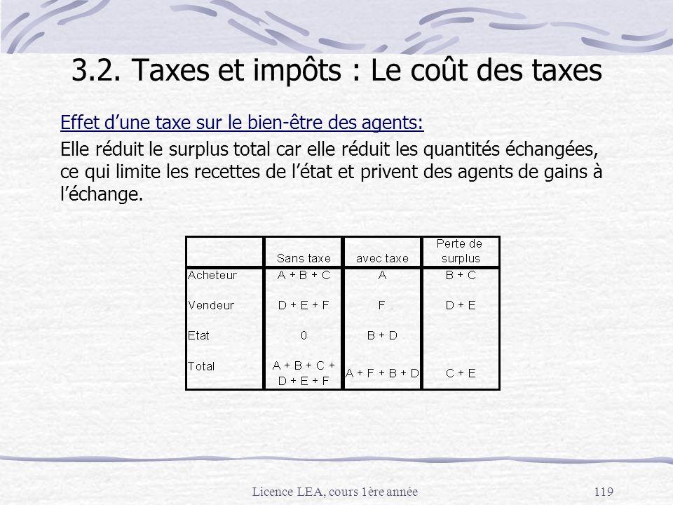 Licence LEA, cours 1ère année119 Effet dune taxe sur le bien-être des agents: Elle réduit le surplus total car elle réduit les quantités échangées, ce
