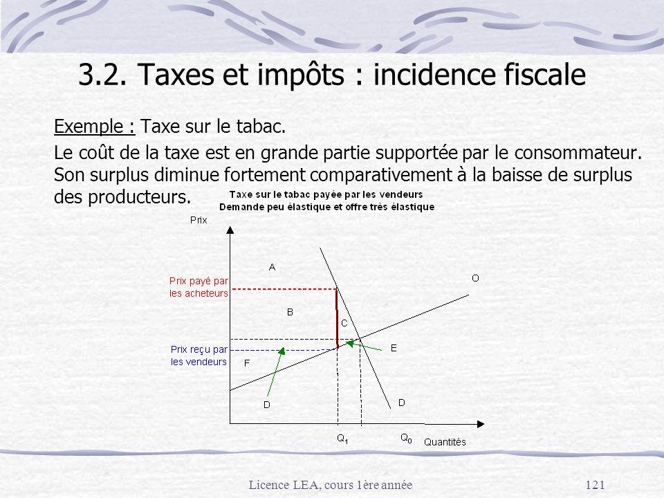 Licence LEA, cours 1ère année121 Exemple : Taxe sur le tabac. Le coût de la taxe est en grande partie supportée par le consommateur. Son surplus dimin