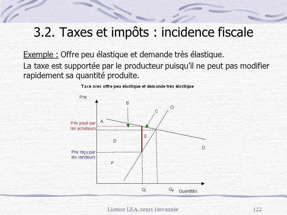 Licence LEA, cours 1ère année122 Exemple : Offre peu élastique et demande très élastique. La taxe est supportée par le producteur puisquil ne peut pas