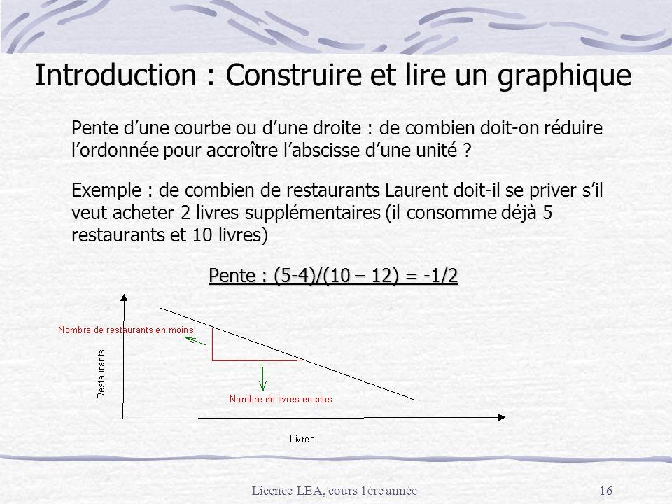 Licence LEA, cours 1ère année16 Pente dune courbe ou dune droite : de combien doit-on réduire lordonnée pour accroître labscisse dune unité ? Exemple