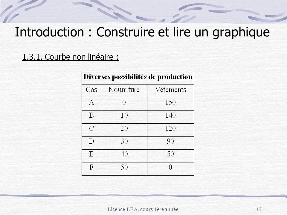 Licence LEA, cours 1ère année17 1.3.1. Courbe non linéaire : Introduction : Construire et lire un graphique