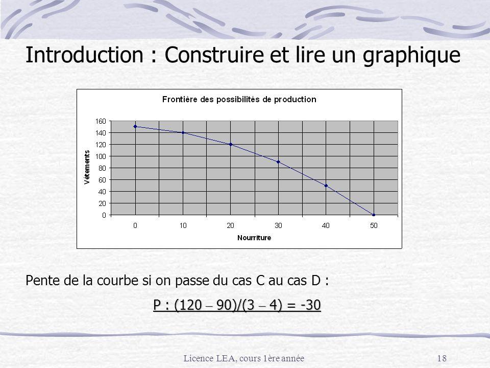 Licence LEA, cours 1ère année18 Pente de la courbe si on passe du cas C au cas D : P : (120 – 90)/(3 – 4) = -30 Introduction : Construire et lire un g