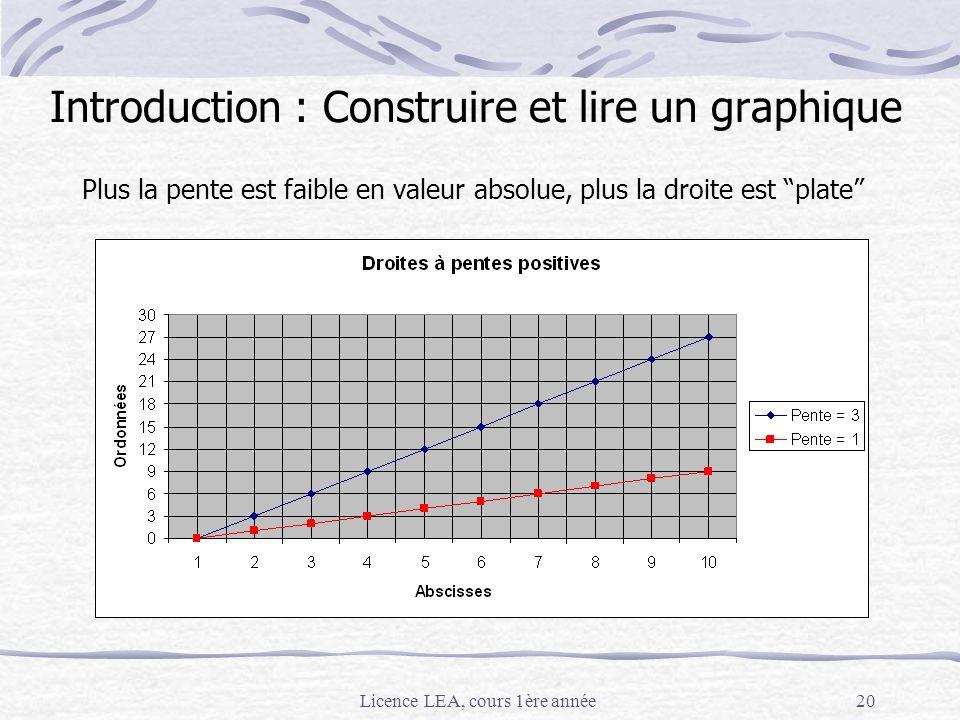 Licence LEA, cours 1ère année20 Plus la pente est faible en valeur absolue, plus la droite est plate Introduction : Construire et lire un graphique