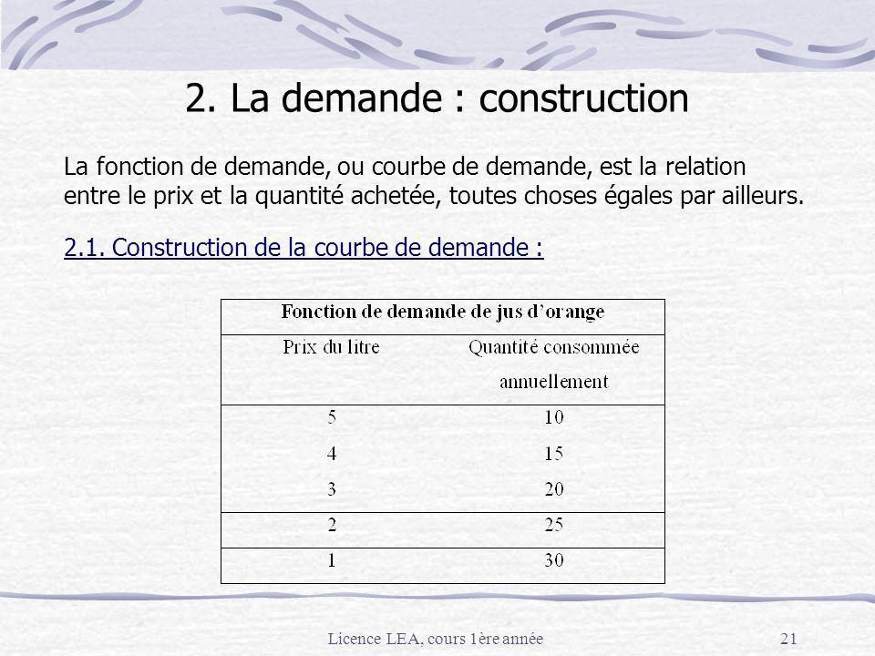 Licence LEA, cours 1ère année21 2. La demande : construction La fonction de demande, ou courbe de demande, est la relation entre le prix et la quantit