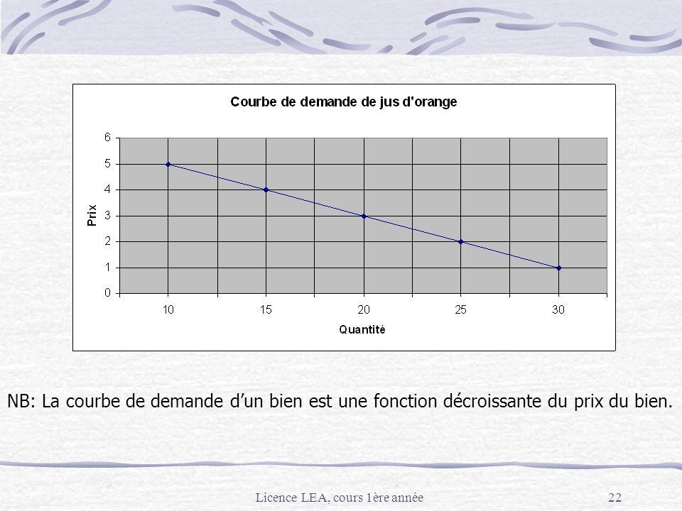 Licence LEA, cours 1ère année22 2. La demande : construction NB: La courbe de demande dun bien est une fonction décroissante du prix du bien.