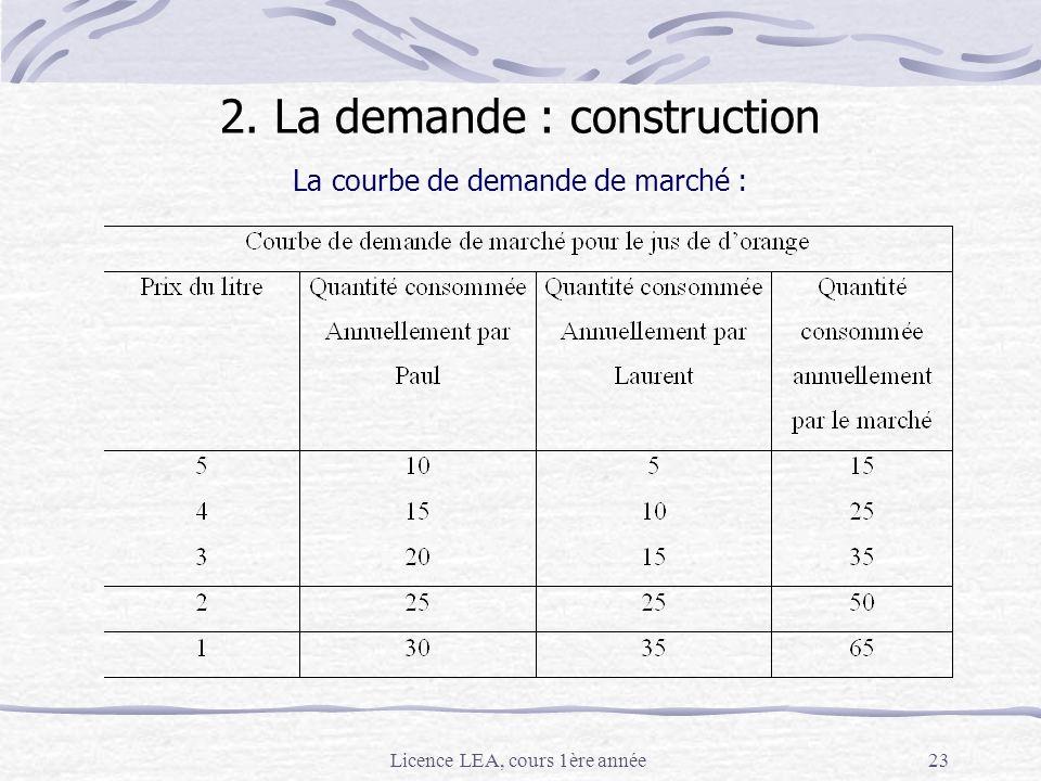 Licence LEA, cours 1ère année23 La courbe de demande de marché : 2. La demande : construction