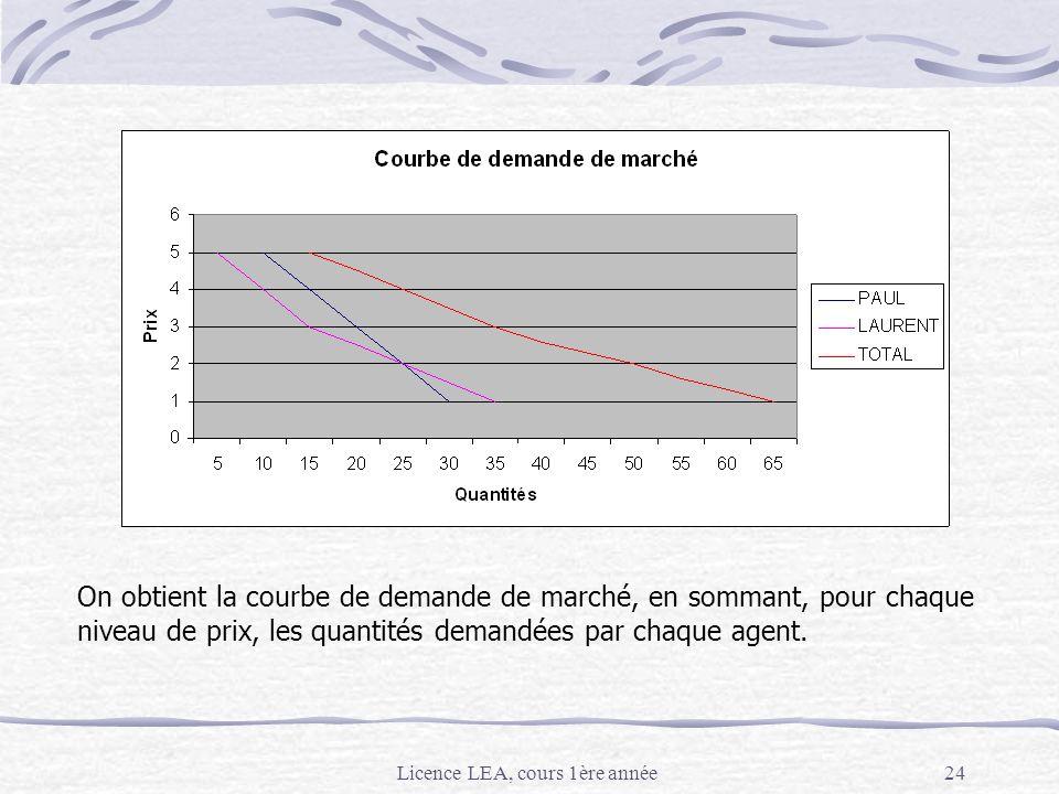 Licence LEA, cours 1ère année24 2. La demande : construction On obtient la courbe de demande de marché, en sommant, pour chaque niveau de prix, les qu