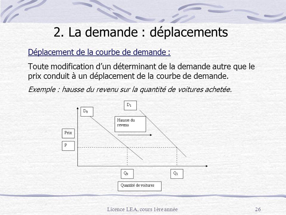 Licence LEA, cours 1ère année26 2. La demande : déplacements Déplacement de la courbe de demande : Toute modification dun déterminant de la demande au
