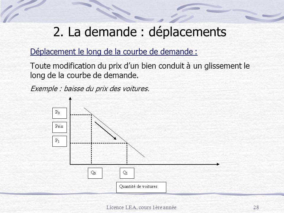 Licence LEA, cours 1ère année28 Déplacement le long de la courbe de demande : Toute modification du prix dun bien conduit à un glissement le long de l