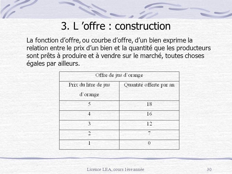 Licence LEA, cours 1ère année30 3. L offre : construction La fonction doffre, ou courbe doffre, dun bien exprime la relation entre le prix dun bien et