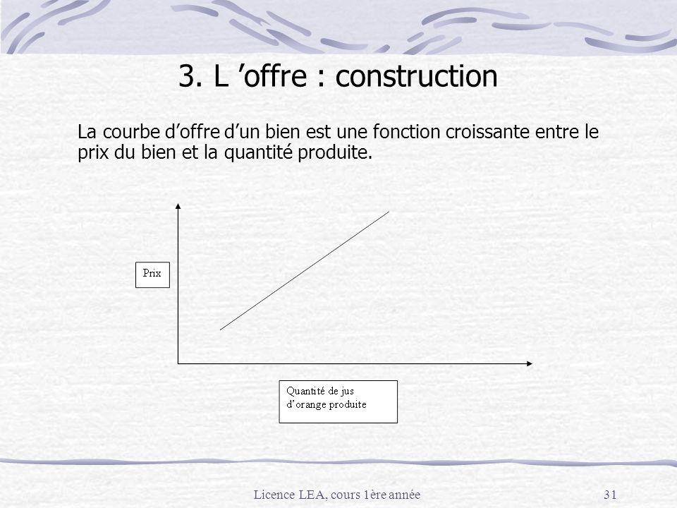 Licence LEA, cours 1ère année31 La courbe doffre dun bien est une fonction croissante entre le prix du bien et la quantité produite. 3. L offre : cons