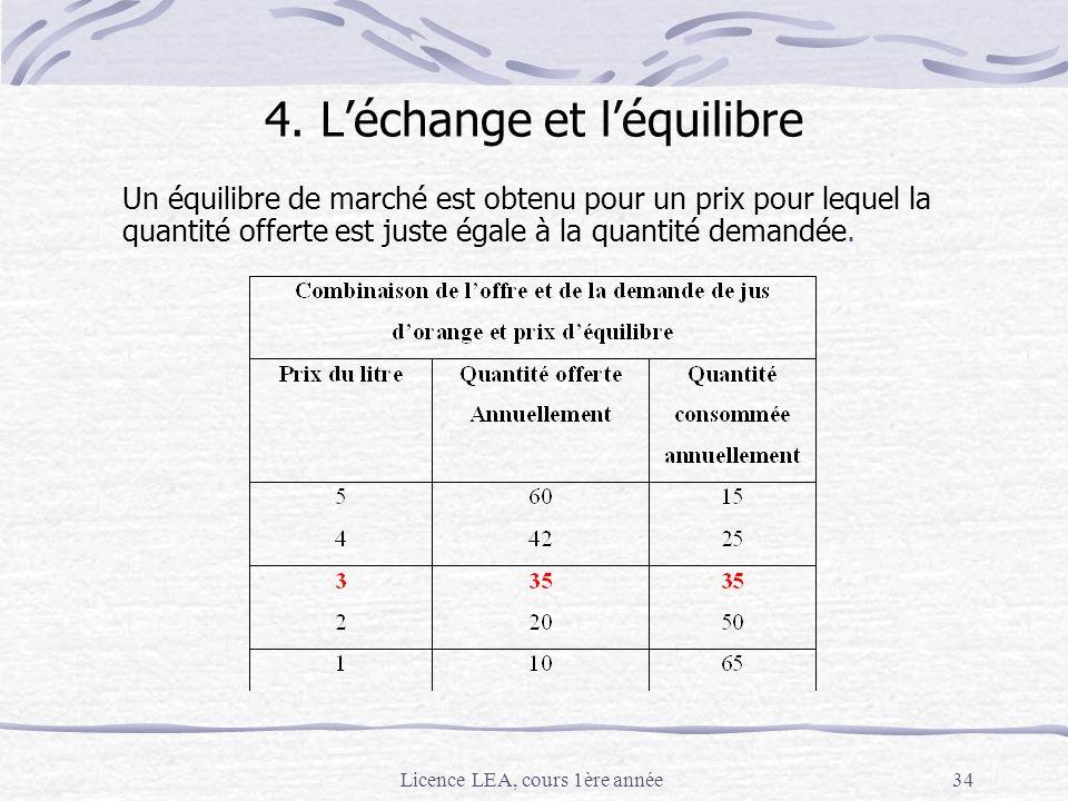 Licence LEA, cours 1ère année34 4. Léchange et léquilibre Un équilibre de marché est obtenu pour un prix pour lequel la quantité offerte est juste éga