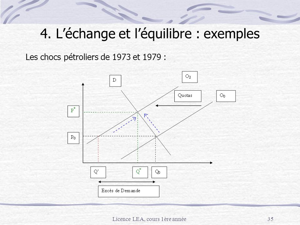 Licence LEA, cours 1ère année35 4. Léchange et léquilibre : exemples Les chocs pétroliers de 1973 et 1979 :
