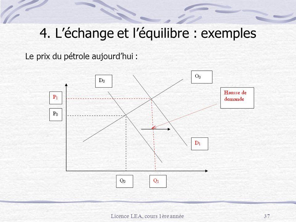 Licence LEA, cours 1ère année37 Le prix du pétrole aujourdhui : 4. Léchange et léquilibre : exemples