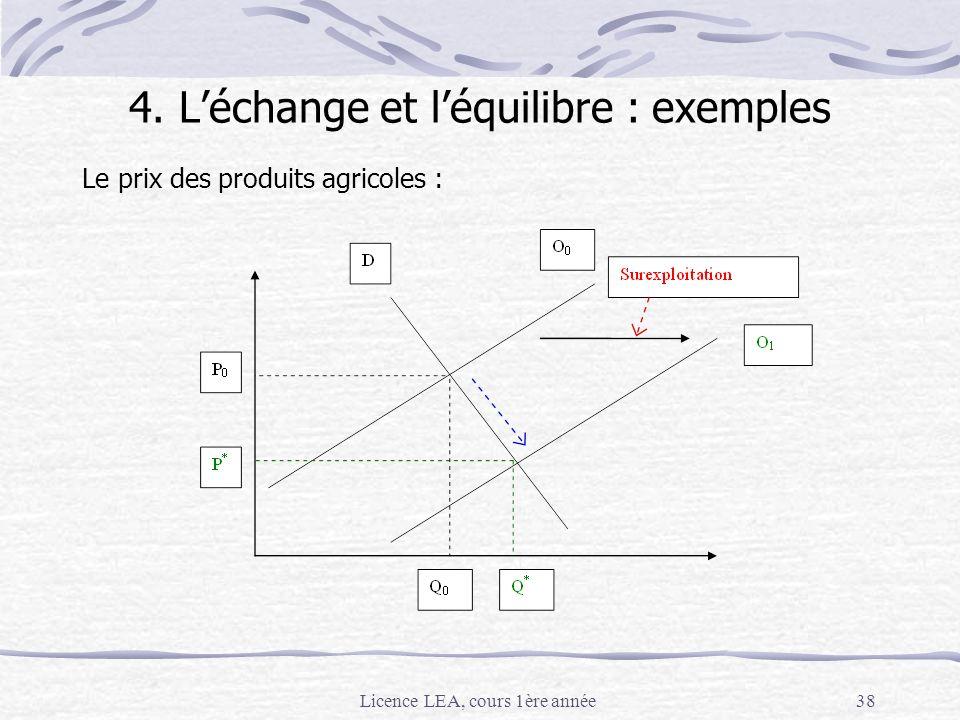 Licence LEA, cours 1ère année38 Le prix des produits agricoles : 4. Léchange et léquilibre : exemples