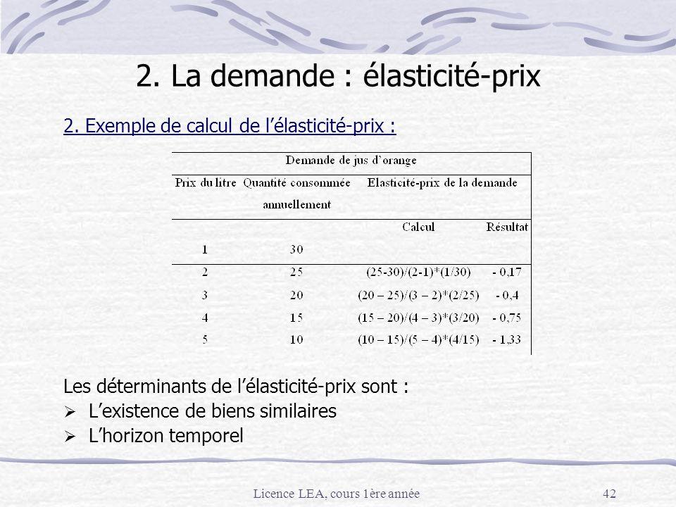 Licence LEA, cours 1ère année42 2. Exemple de calcul de lélasticité-prix : Les déterminants de lélasticité-prix sont : Lexistence de biens similaires