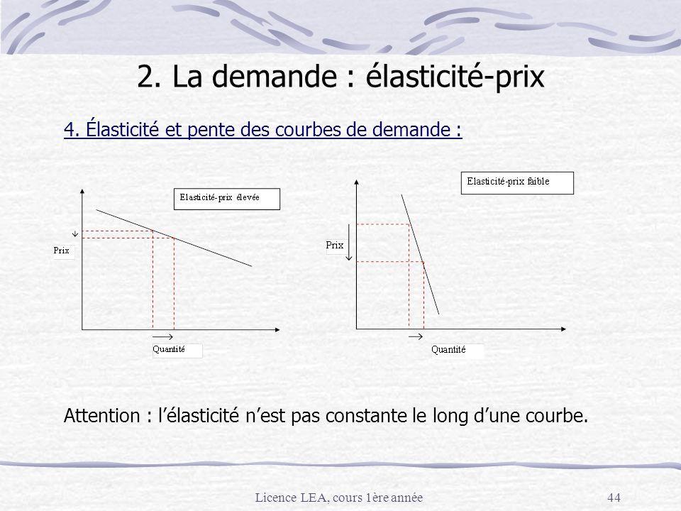 Licence LEA, cours 1ère année44 4. Élasticité et pente des courbes de demande : Attention : lélasticité nest pas constante le long dune courbe. 2. La