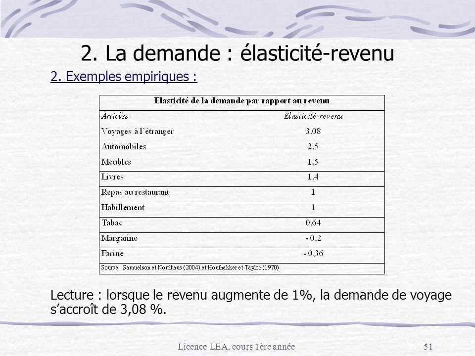 Licence LEA, cours 1ère année51 2. Exemples empiriques : Lecture : lorsque le revenu augmente de 1%, la demande de voyage saccroît de 3,08 %. 2. La de