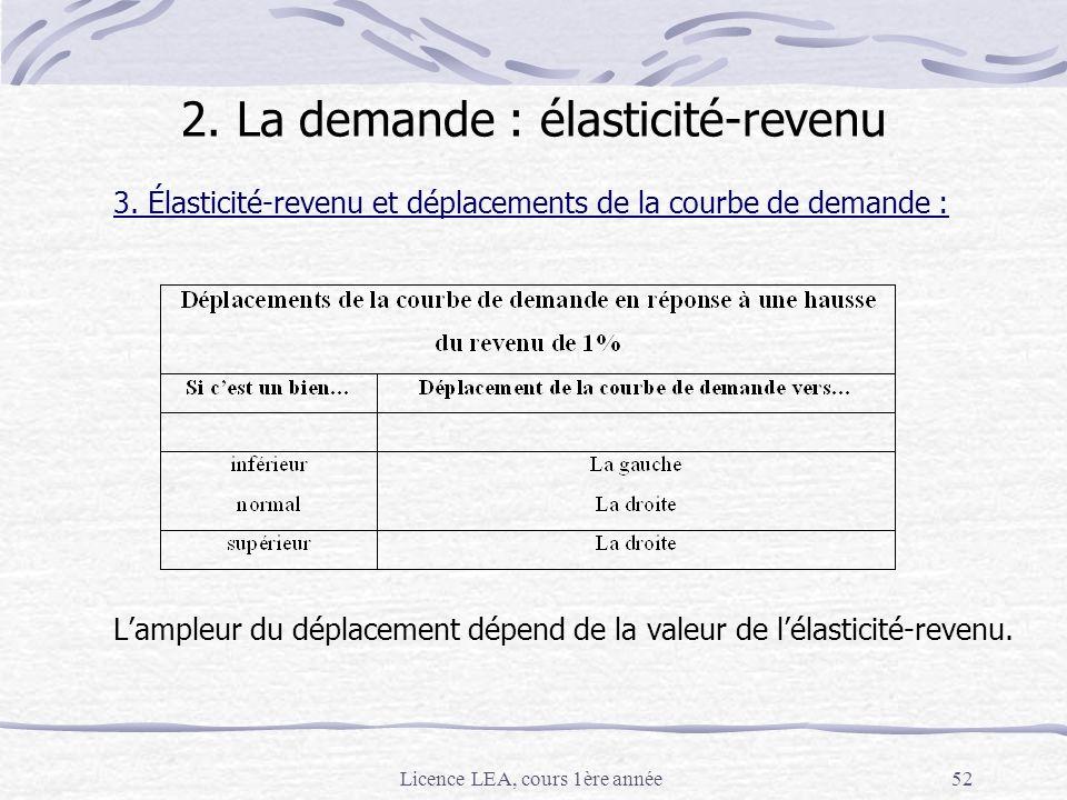 Licence LEA, cours 1ère année52 3. Élasticité-revenu et déplacements de la courbe de demande : Lampleur du déplacement dépend de la valeur de lélastic